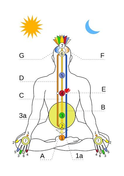 Kundalini Energie Fuss im Körper